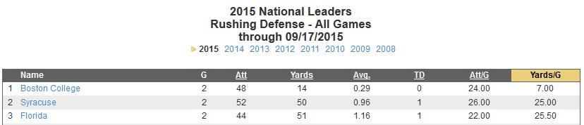 Boston College - defense stats