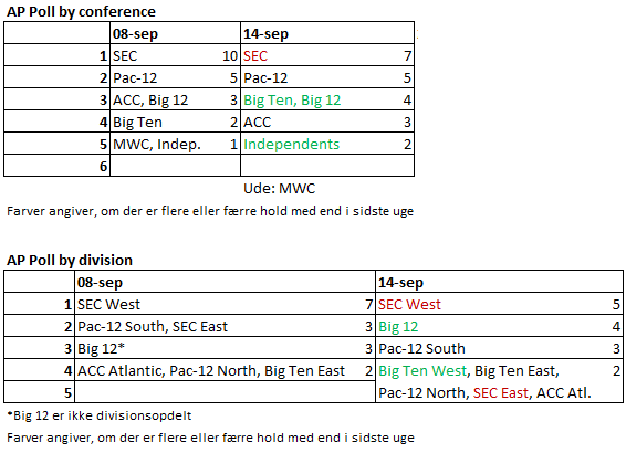 Polls statistik 15-2