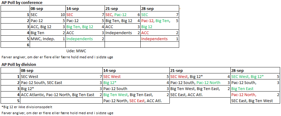 Polls statistik 15-4